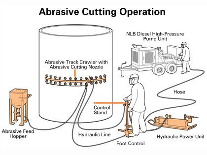 Abrasive Cutting